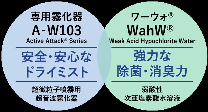 弱酸性次亜塩素酸水溶液用超音波霧化器 AA-W103