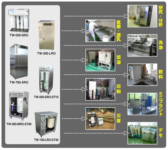 RO(逆浸透膜)純水装置