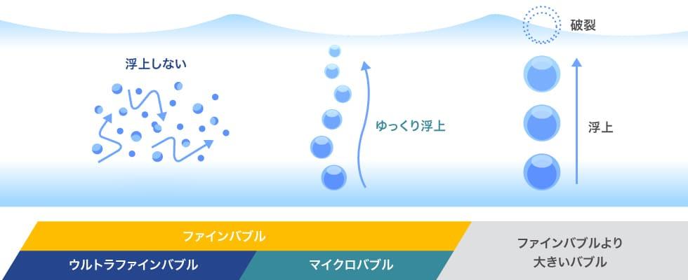 UFB:ウルトラファインバブル(ナノバブル)とは|株式会社シバタ